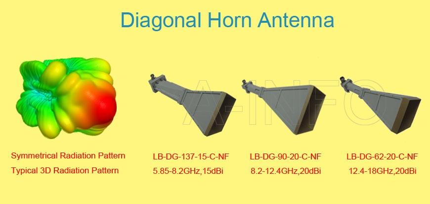 Diagonal Horn Antenna